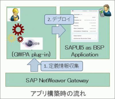 GWPA_WF_Deploy.jpg