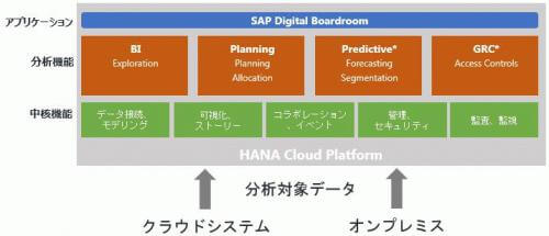 SAP Cloud for Analytics Function Overview.jpg