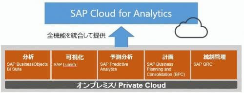 SAP Cloud for Analytics Overview.jpg
