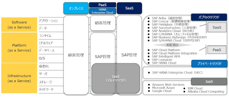 SAP_CLOUD_SOLUTION