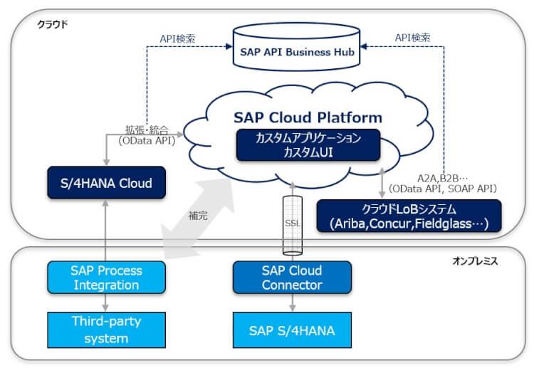 SAP_Cloud_Platform_Integration