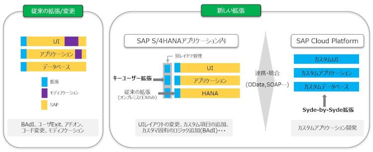 SAP_S4HANA_CLOUD2