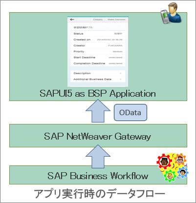 GWPA_WF_DataFlow.jpg